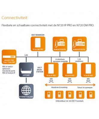 Gigaset N720 IP Pro DECT Manager