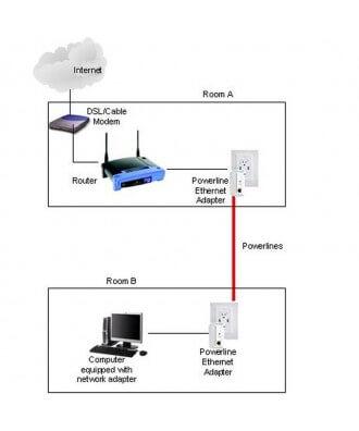 Allnet ALL168222 Powerline set