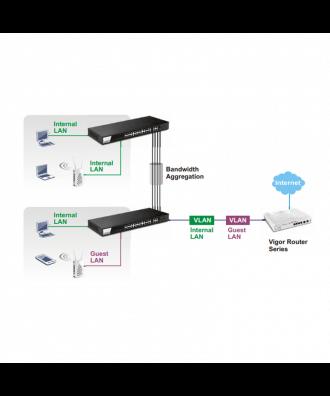 DrayTek 24-poorts Gigabit Websmart Rackmountable Switch