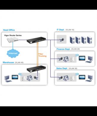 DrayTek 24-poorts Gigabit Layer 2 Rackmountable Switch