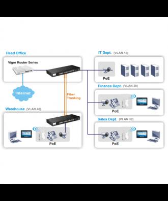DrayTek 24-poorts (24x PoE) Gigabit Layer 2 Rackmountable Switch